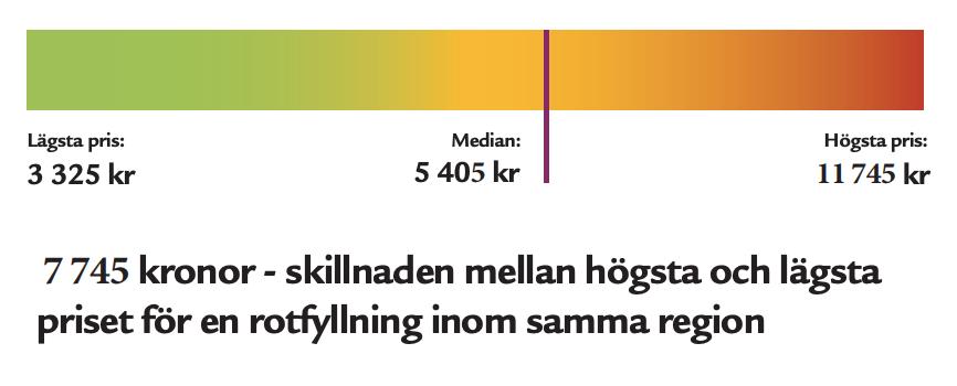 Tusenlappar skiljer i pris hos Sveriges tandläkare
